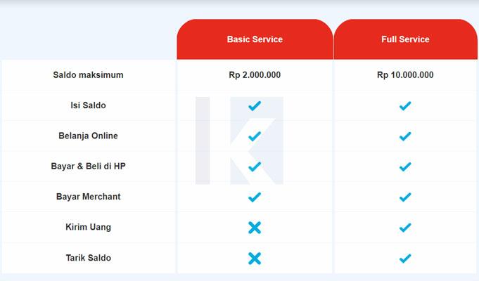 perbedaan akun basic service dan full service linkaja